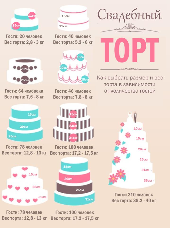 Как выбрать размер и вес торта